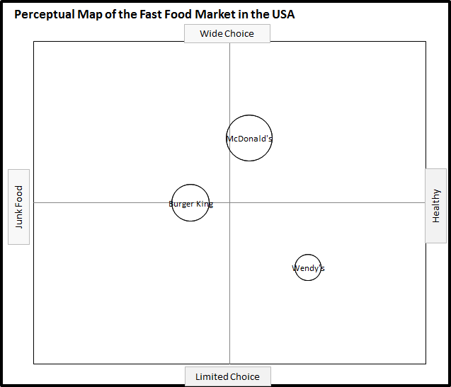 create your own perceptual map using the excel template With free perceptual map template