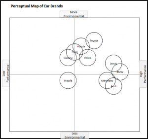 A perceptual map for car brands - performance and environment