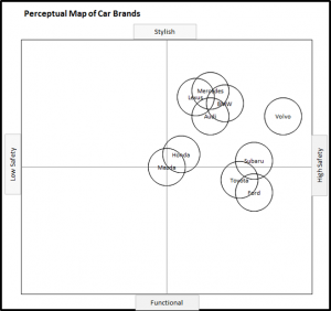 Perceptual Map of Car brands - Safety and Style