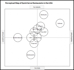Perceptual Map of Fast Food Outlets - Value and Occasion