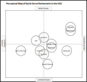 Perceptual Map of Fast Food Outlets - Choice and Location
