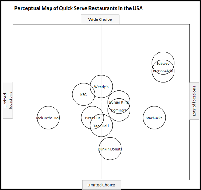 Example Perceptual Maps - Perceptual Maps for Marketing