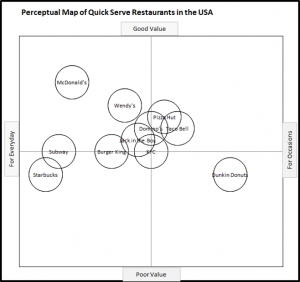 Perceptual Map of Fast Food Outlets - Health and Age