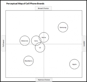 Perceptual Map of Mobile Phones - Choice and Leadership