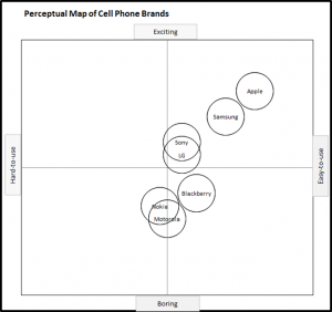 Perceptual Map of Mobile Phones - Usage and Excitement