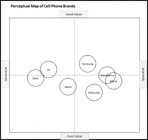 Perceptual Map of Mobile Phones - Value and Focus