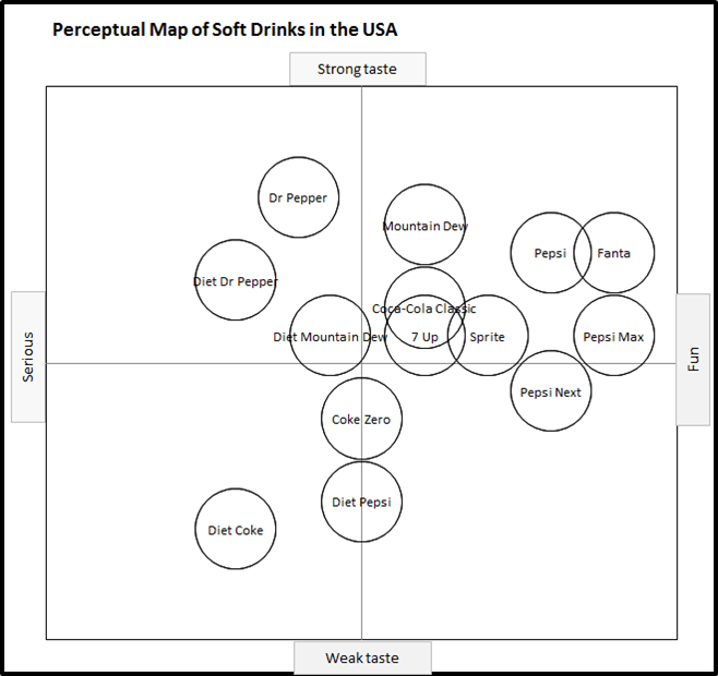 positioning map for soft drink industry In this example of market segmentation, the overall drink market has been consideredthe overall drink market refers to any cold beverage, including: sodas, juice, energy drinks, milk-based drinks, water, sports drinks, and so on – but not alcohol products.