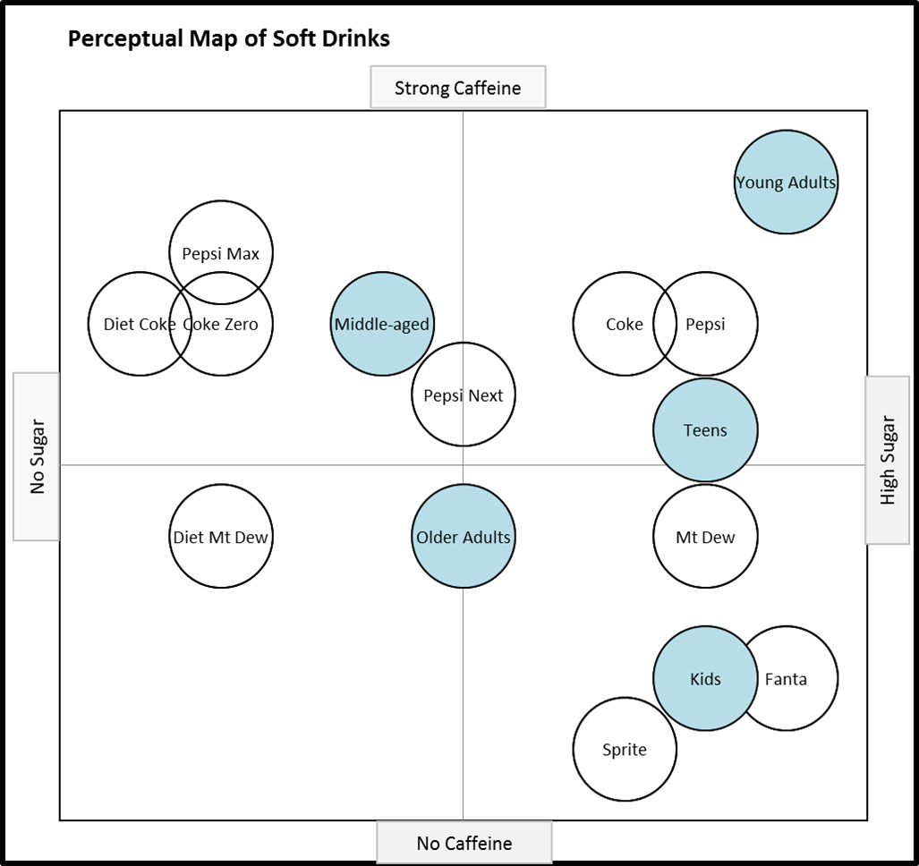 Joint Space Maps - Perceptual Maps for Marketing on