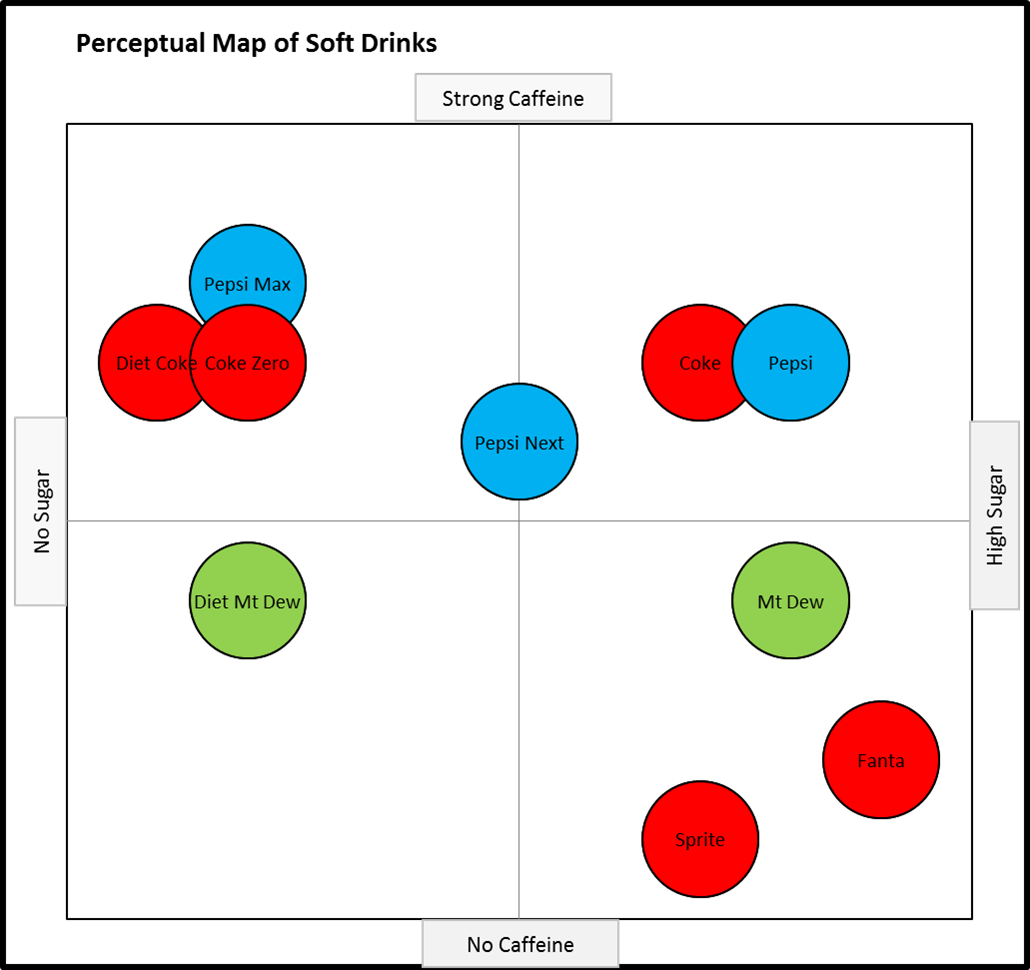 How to Format a Perceptual Map - Perceptual Maps for Marketing