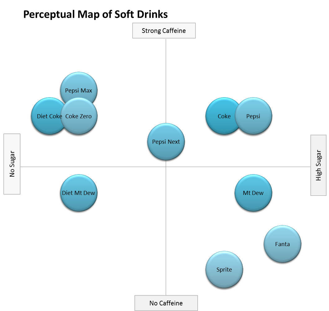 perceptual map template powerpoint - example perceptual maps perceptual maps for marketing