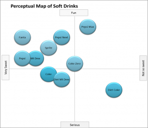 Example soft drink perceptual map