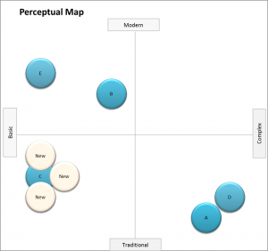 perceptual map competitor crowding