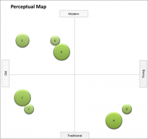 example perceptual map with me-too