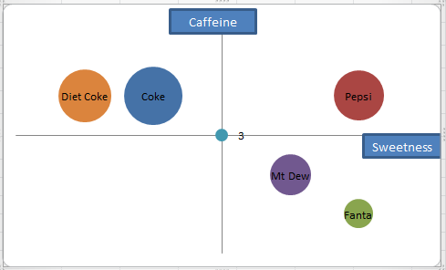 Soft Drink Perceptual Map Example