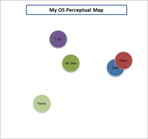 example overall similarities perceptual map