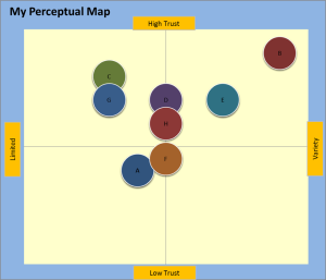 basic percetpual map