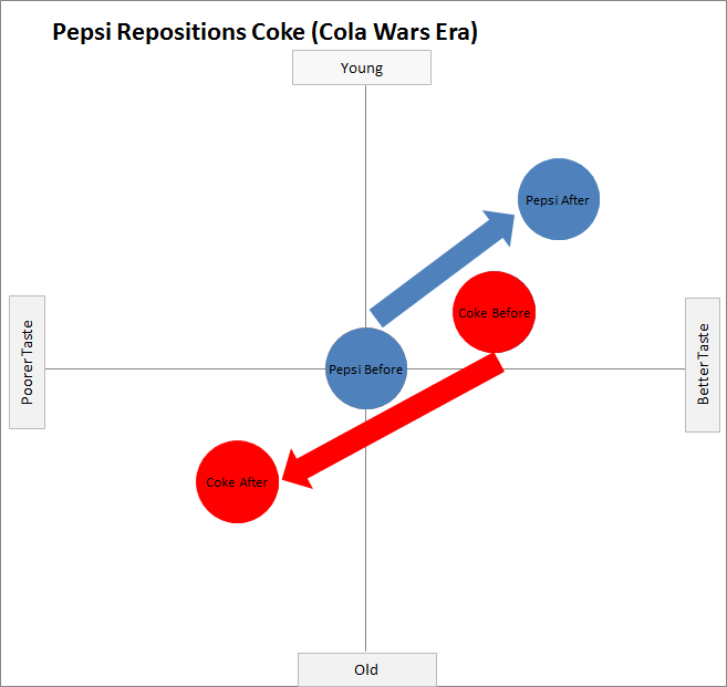 pepsi positioning Pepsico business strategy and competitive advantage posted on may 1, 2016 by john dudovskiy  and pepsico is also strengthening its position in the middle east.