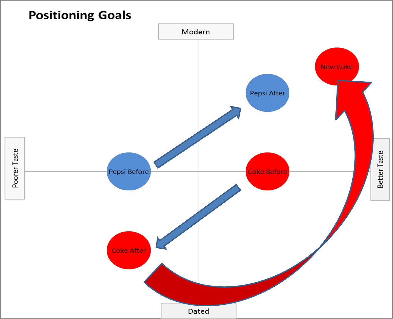 how to create a positioning map marketing