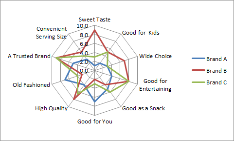 Using a radar chart as a perceptual map - Perceptual Maps for Marketing