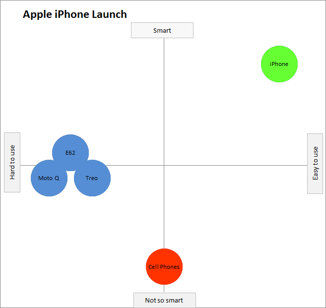 iPhone perceptual map