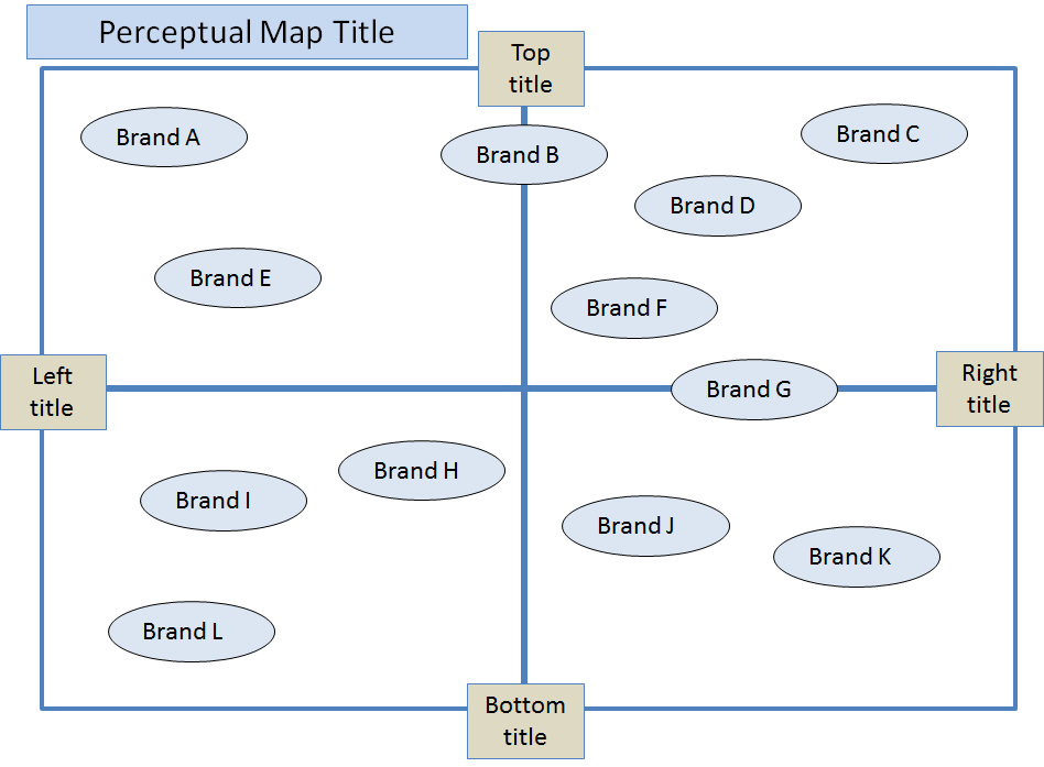 modern product positioning map template elaboration With perceptual map template powerpoint