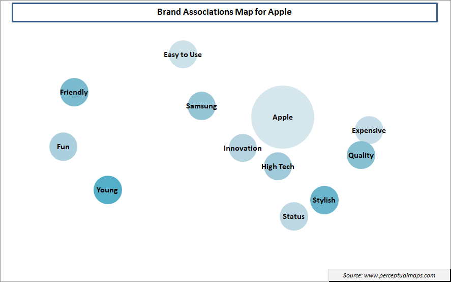 brand association map for Apple