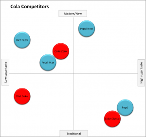 Perceptual Map highlighting direct competitors