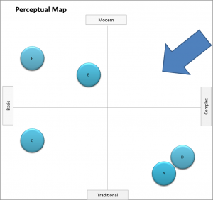 perceptual map with gaps