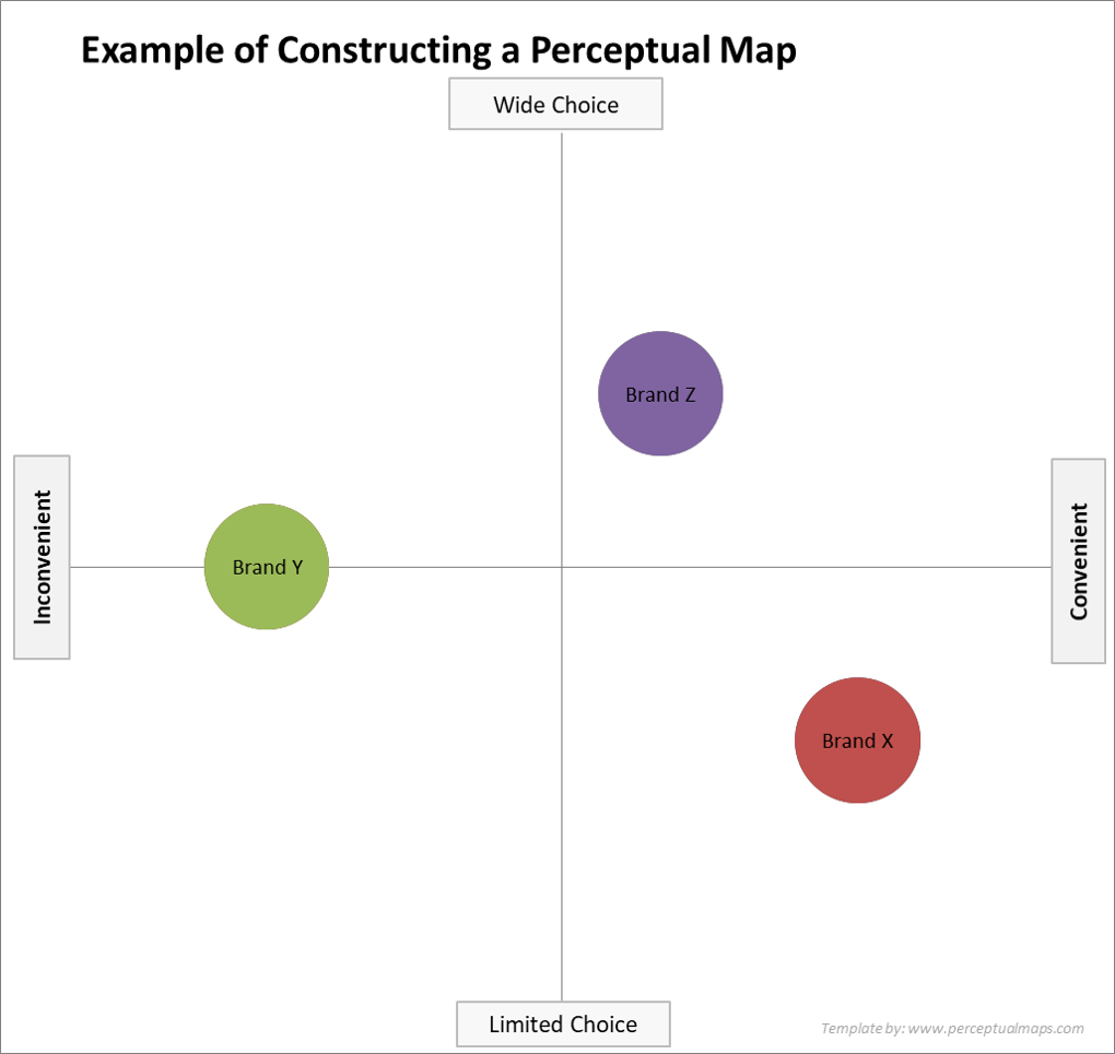 how to construct a perceptual map